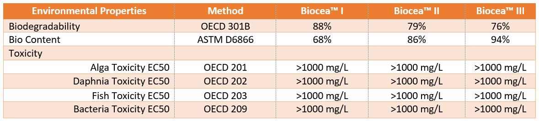 Biocea Environmental Performance