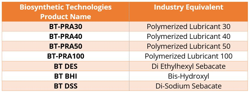 Biosynthetic Technologies Metalworking Fluid Commodities