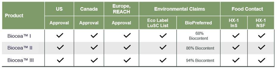 Biocea certification Table
