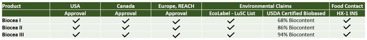 Biocea Certification